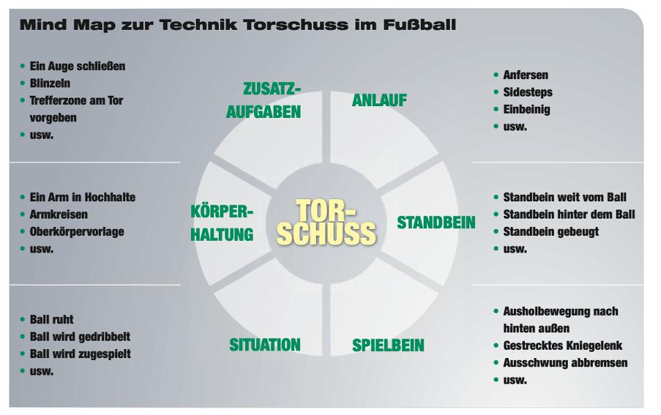 Abbildung: Mindmap mit Übungsvarianten zur Technik 'Torschuss' (Schöllhorn & Hegen, 2012, S. 31)